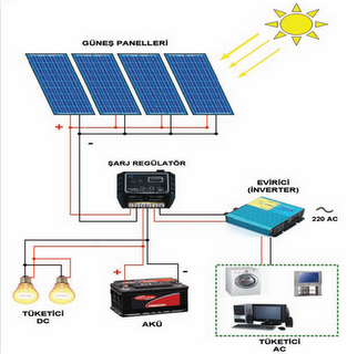 güneş enerji sistemleri kursu
